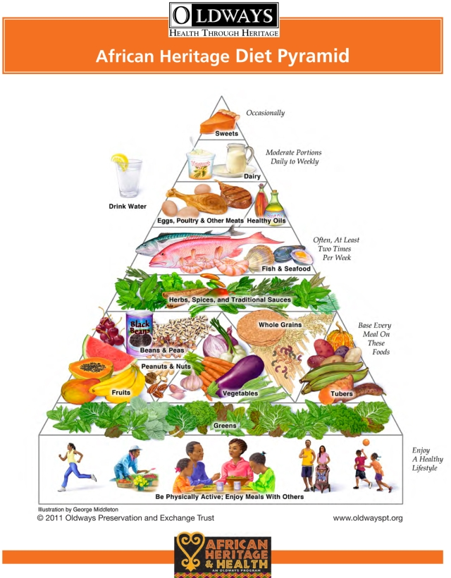 The african heritage food pyramid afroculinaria for African heritage cuisine